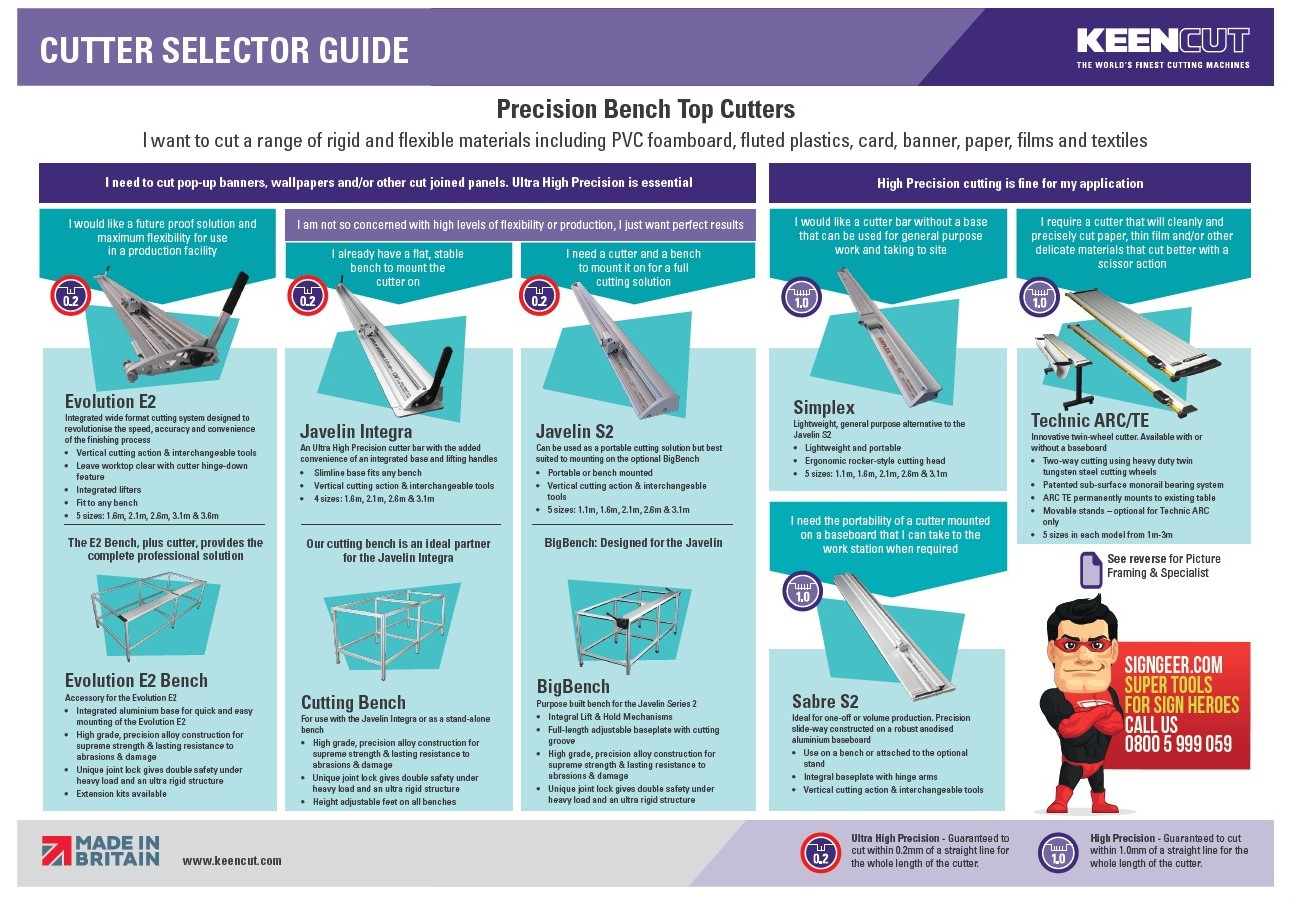 Keencut Cutter Selection Guide